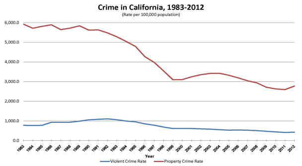 Ca crime rate