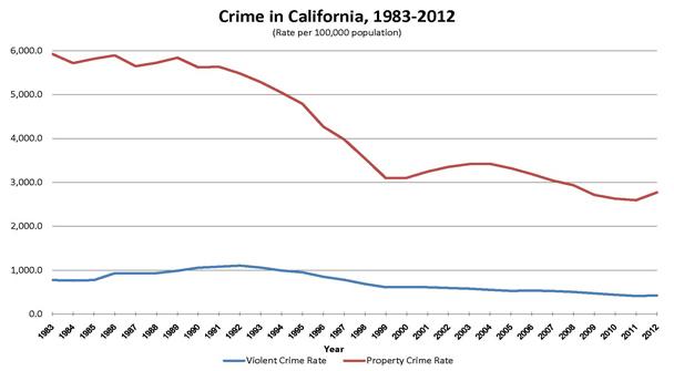 Ca crime rate